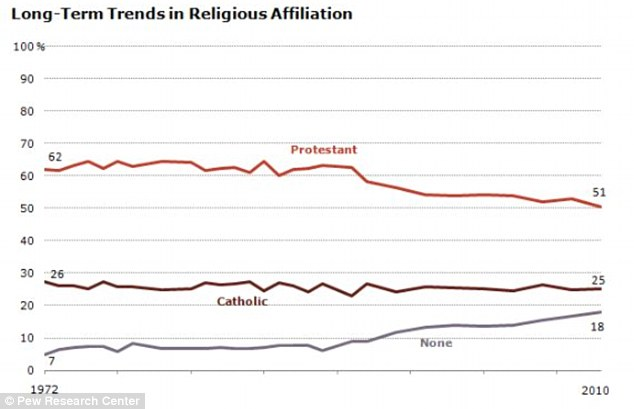 Long-term trends: The Pew Report shows how the Protestant faith has declined in the U.S. over 40 years