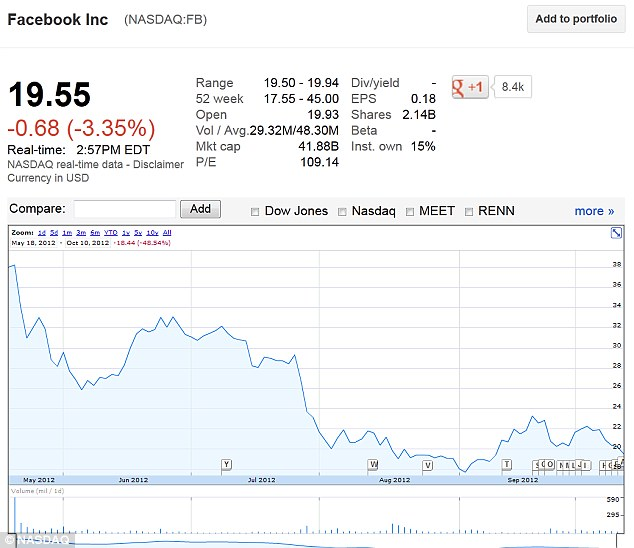 Fallen since May: Today's Facebook share - which is around 45 percent down on the $38 dollars it opened at in May