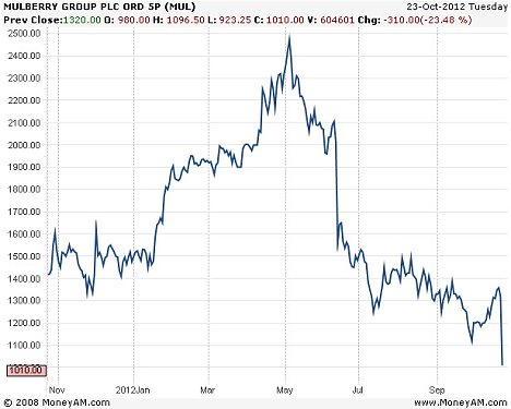 Mulberry shares have fallen sharply over the last few months