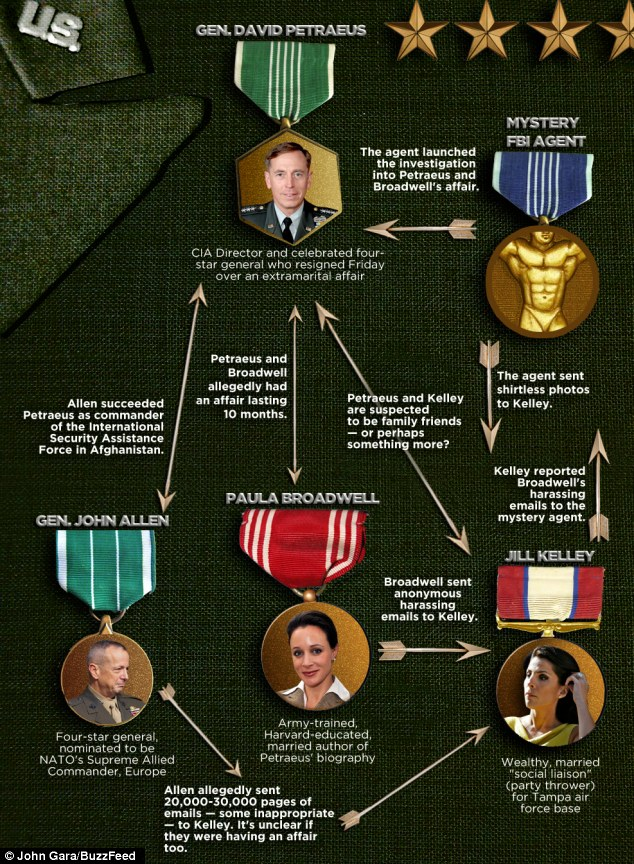 Who's who? A flow chart explains the connections between the major players in the Petraeus scandal
