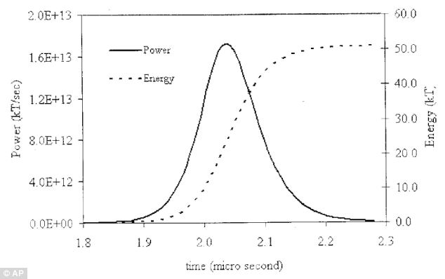 Computer tests: The undated diagram shows a force more than three times greater than the atomic bomb which devastated the Japanese city of Hiroshima in 1945