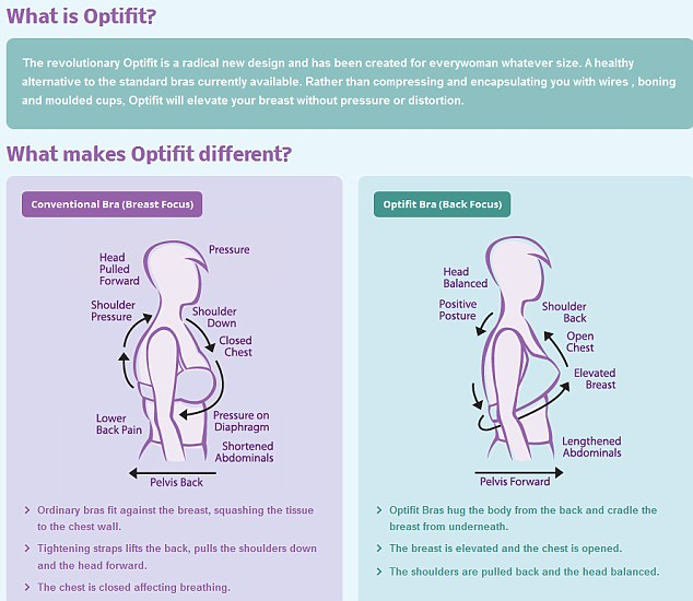 Size matters: Nearly 80 per cent of women wear the wrong size bra - something Optifit believes they can change
