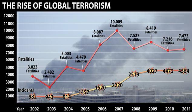 Terrorism Trend graphic