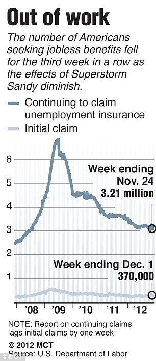 Chart showing trend in weekly claims for unemployment insurance since December 2007 - figures released today showed that U.S. jobless claims have dropped to their lowest level for four years