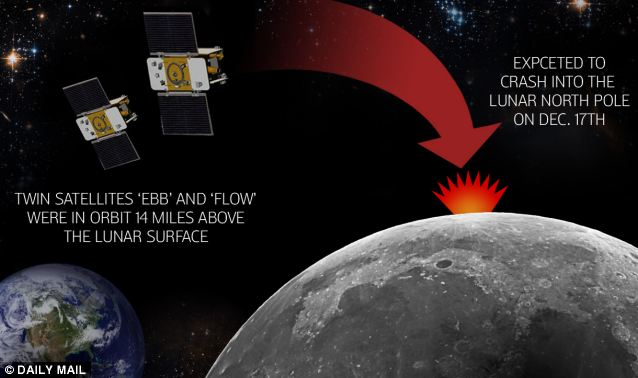 A controlled crash: Twin NASA satellites 'Ebb' and 'Flow' are expected to plunge into a lunar on the moon's north pole at 5:28 p.m. Monday