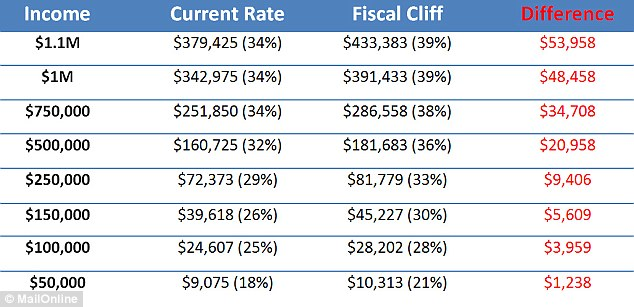 This chart shows a snapshot of how single people in different income groups will be affected by the U.S. stepping off the fiscal cliff