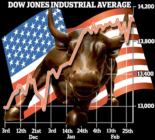 dow jones graphic