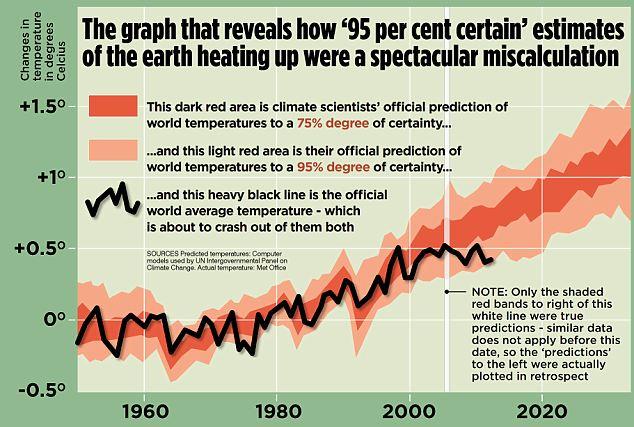 gráfico aquecimento global