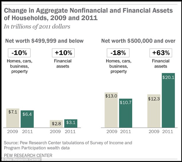 Shared fall: Homes, cars, business and property values tumbled for all households regardless of their net worth, as seen here