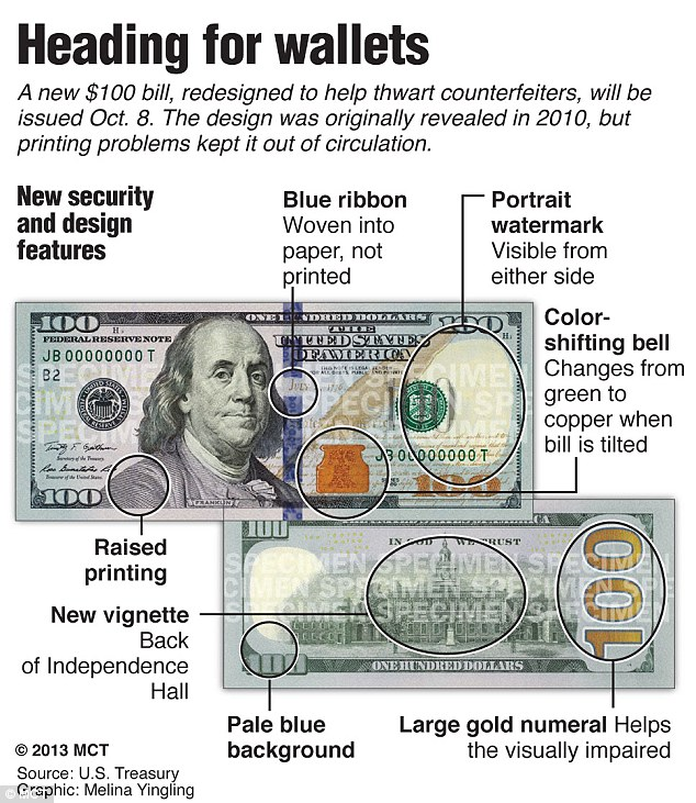Security specs: The revamped note incorporates added features to thwart counterfeiters, such as a blue, 3-D security ribbon and a disappearing Liberty Bell in an inkwell that switches color from copper to green when tilted