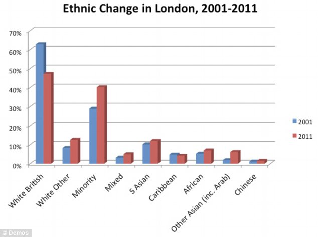Change: London has been a centre of 'white flight', with the number of minority residents increasing