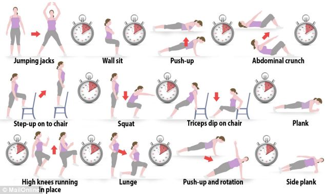 The Seven Minute Workout: The new exercise regime is very prescriptive in terms of the exercises you should do, the order in which you should do them and the length of time spent between each