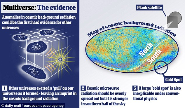 Multiverse: The evidence
