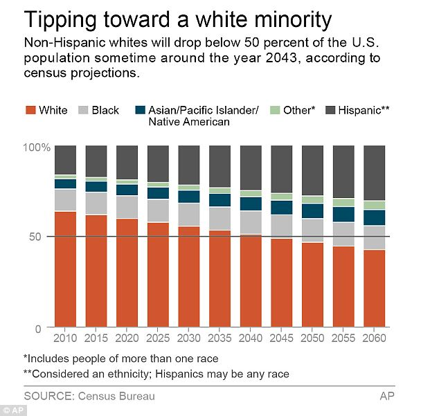 Image result for whites will be a minority