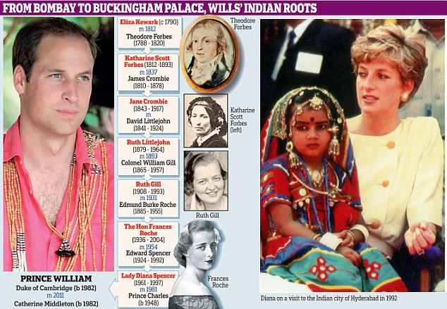Bombay to Buckingham Palace