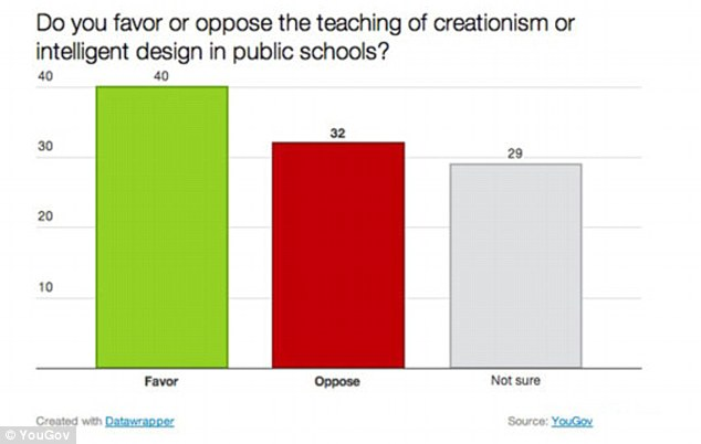 Divided nation: In schools, 40 per cent of those polled favoured the teaching of creationism - greater than the number who believed God created all human beings in their present form