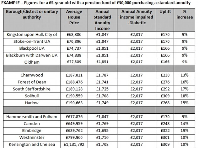 Best Annuity Rates Uk