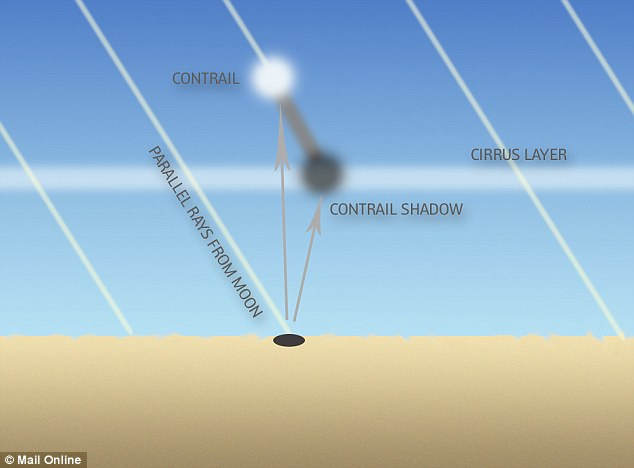 Phenomenon: Contrails form when hot humid air from jet exhaust mixes with environmental air of low vapor pressure and low temperature