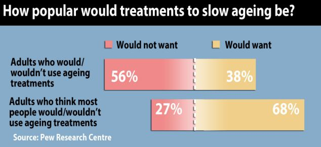 Treatments that would halt the ageing process are largely unpopular, the survey found