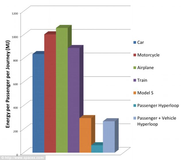 Appealing to environmentalists: This graph shows the energy cost per passenger on different modes of transportation for the specific San Francisco-Los Angeles journey