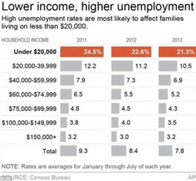 Mind the gap: The new research show an alarming divide in employment between the rich and poor
