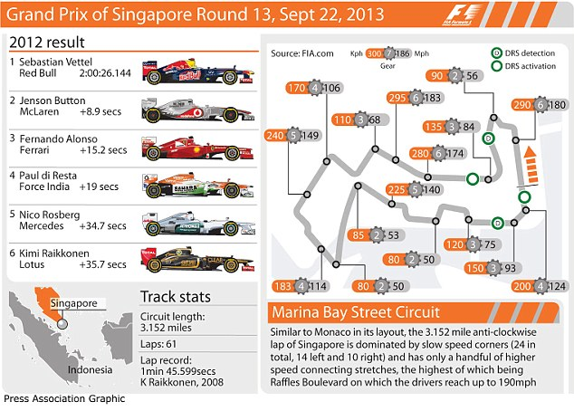 Singapore Grand Prix 2013: All the stats and facts for the race on Sunday