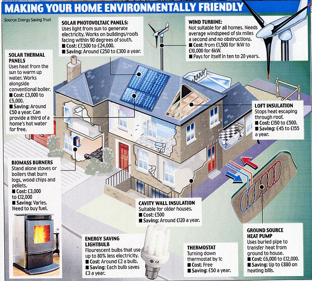 Money Saving Ideas Building Home