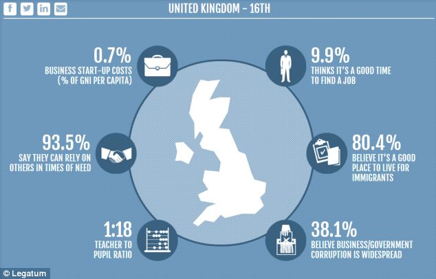 Prosperity: Fewer than one in 10 people in the UK think it is a good time to find a job, Legatum found