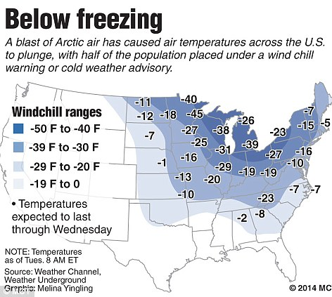 Map of the U.S. on Tuesday shows wind chill temperatures throughout the lower 48 states; wind chill advisories and warnings are in effect for 32 states from Montana to southern Florida