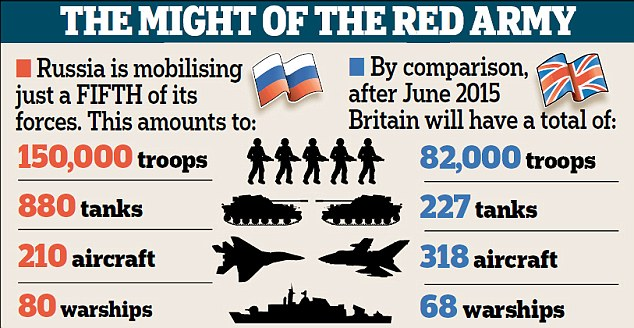 The might of the Red Army: Just a fifth of Russia's forces are considerably bigger than Britain's whole arsenal