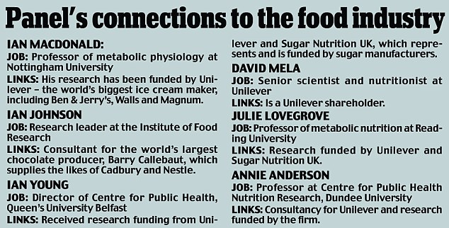Links: How the processed food industry provides funding for some of the most prominent academics