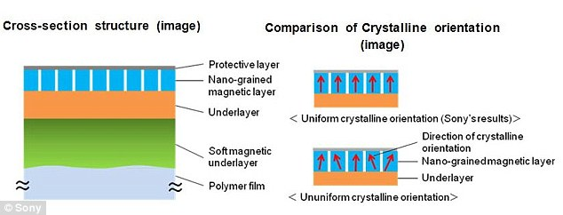 Sony's new tape consists of a soft magnetic underlayer with a smooth surface, created using a vacuum thin film forming technique called sputter deposition. Sputter deposition involves shooting argon ions onto polymer film, pictured left, to produce layers of fine crystal particles in a uniform pattern, pictured top right