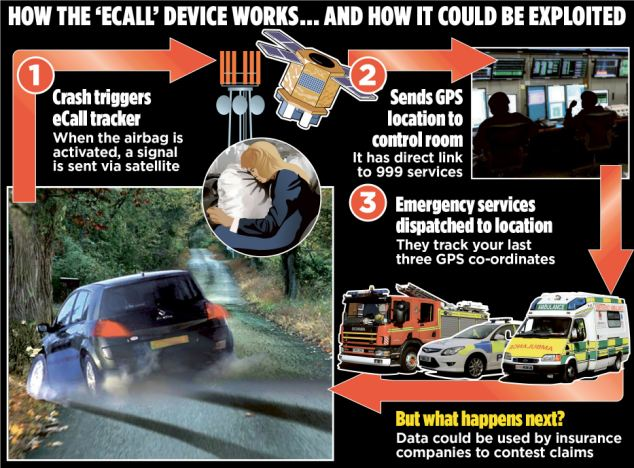 New technology: Every new car sold in Britain will have to have a 'black box' device fitted to track drivers' movements from next year, under plans being imposed by the European Union. Above, how the device works