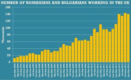 There were 140,000 Romanians and Bulgarians working in Britain in January-March, down from 144,000 at the end of 2013