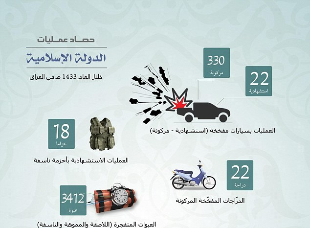 Details: The Isis report uses graphics to detail the group's reign of terror in the Middle East. This chart shows the number of explosives detonated in 2012 and 2013