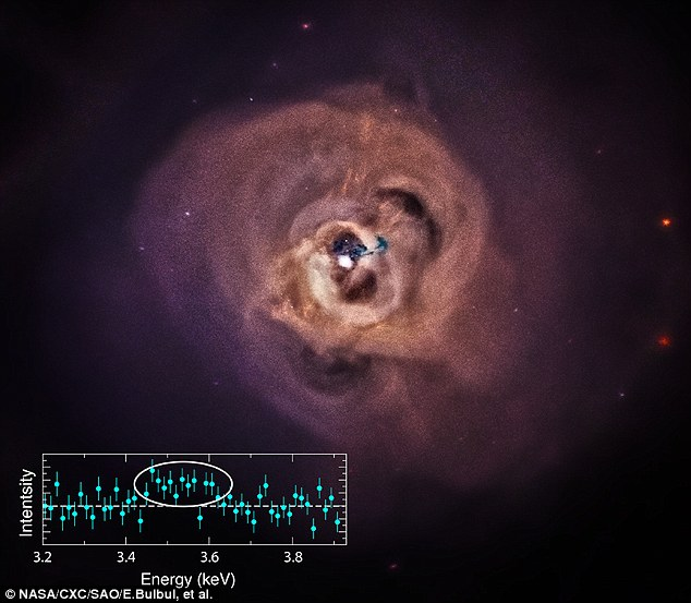 A mysterious X-ray signal has been spotted in the Perseus Cluster (pictured) by two space observatories. The signal comes in the form of a spike of intensity in an emission from the galaxy (inset), and it could be a sign of 'sterile neutrinos' - a possible component of dark matter