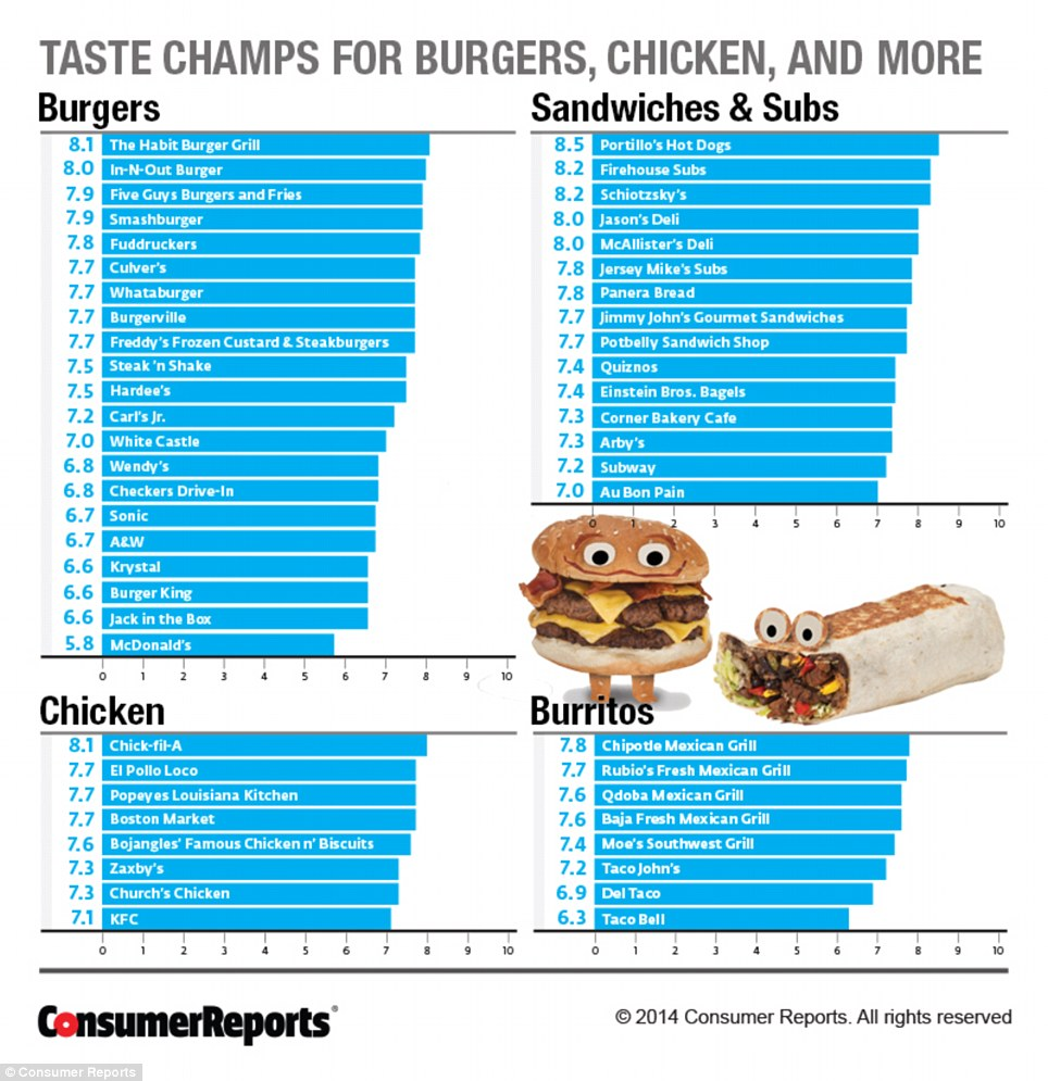 Top Rated Fast Food Restaurants