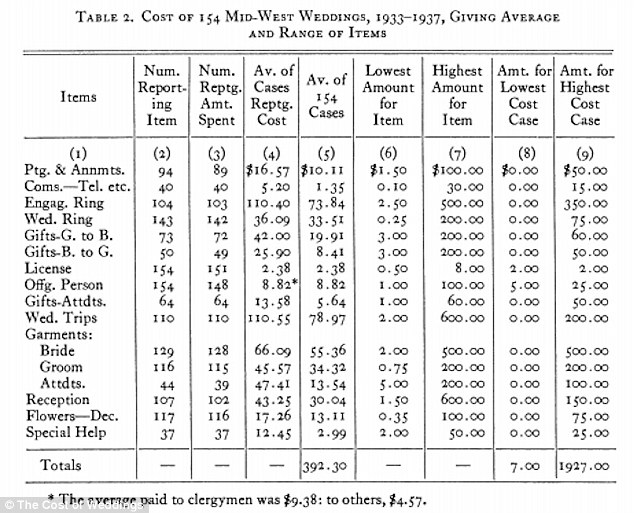 Surprising History Of Wedding Costs Since The 1930s