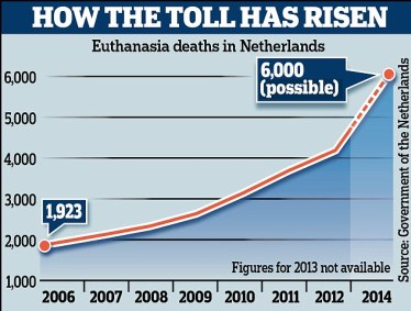 How the toll has risen: The Netherlands has seen deaths double in just six years