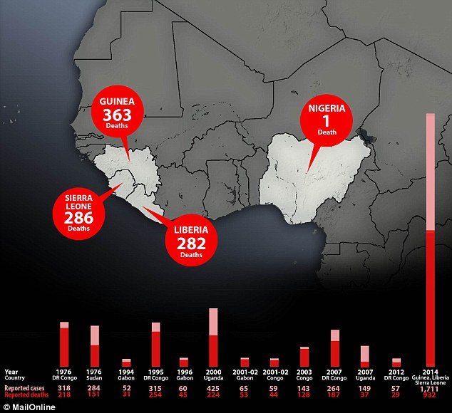 Toll: How the virus is killing people in west Africa, according to World Health Organisation figures from Monday