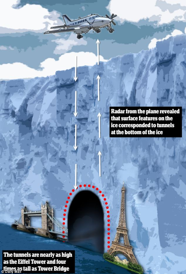 British scientists discovered the tunnel using radar from the specially-modified plane. It revealed that ridges and cavities on the surface of the ice corresponded to 820-foot-high tunnels hidden at the base of the sheet