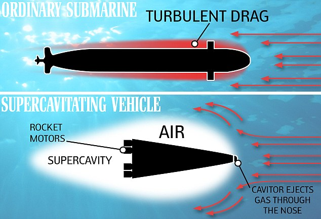 The new sub envelops a submerged vessel inside an air bubble to avoid problems caused by water drag