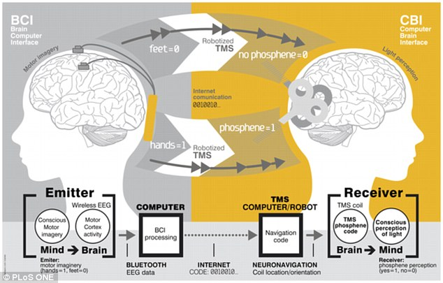 The researchers used electroencephalography (EEG) headsets which recorded electrical activity from neurons firing in the brain to convert the words ¿hola¿ and ¿ciao¿ into binary.In EEG, electrical currents in the brain are linked with different thoughts that are then fed into a computer interface