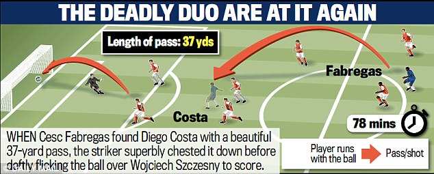 This Daily Mail graphic shows how the deadly duo - Fabregas and Costa - combined to score Chelsea's second