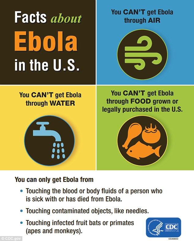 Ebola is only spread through direct contact, through broken skin or through eyes, nose, or mouth, via blood and body fluids of a person who is sick with Ebola, or objects, such as needles, that have been contaminated with the blood or body fluids of a person sick with Ebola. It can be killed using bleach