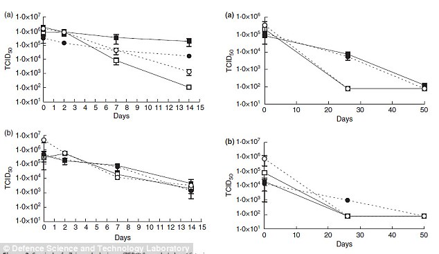 The left-hand charts plot survival rates of Zaire strain of Ebola (Zebov) and Lake Victoria marburgvirus (Marv) on glass (a) and plastic (b) at 4° (39°F) over 14 days. The right-hand charts reveal the survival rate under the same conditions over 50 days. Both viruses survived for 26 days, and Ebola was extracted after 50 days