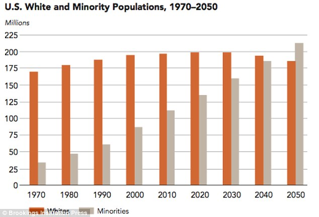 Baby boom: By 2050, minorities will outnumber whites - thanks to shrinking birth rates for white families and growing birth rates non-whites