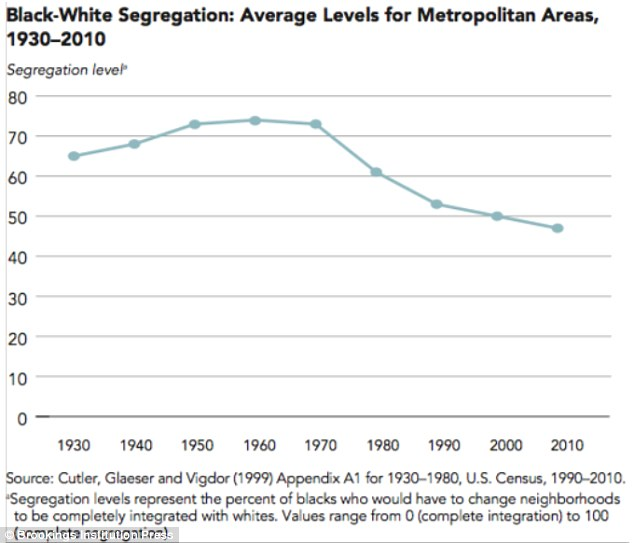 The influx of blacks to suburbs is also cutting the segregation in America as neighborhoods outside the city core become more diverse