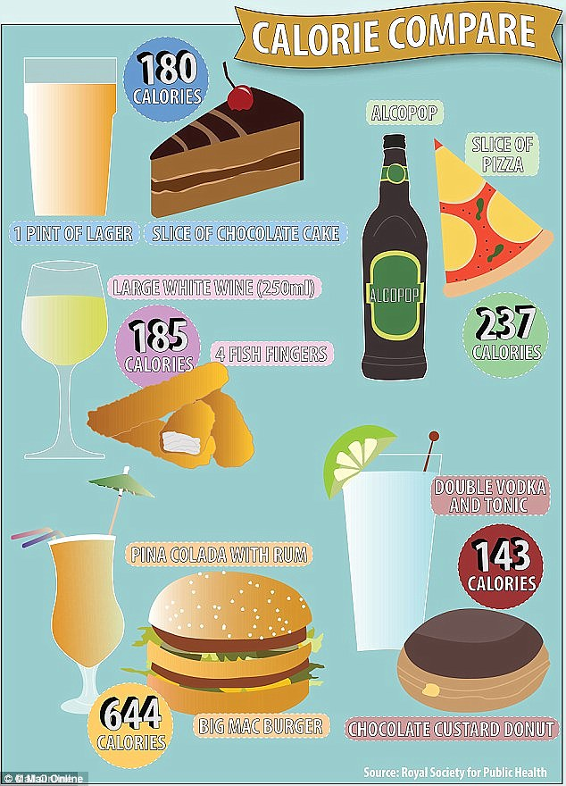 Most people have no idea how many calories in their drinks, a new study has foundCancer Research found.In a bid to highlight the fattening effect, the Royal Society of Public Health recently decided to highlight these drink-food equivalents