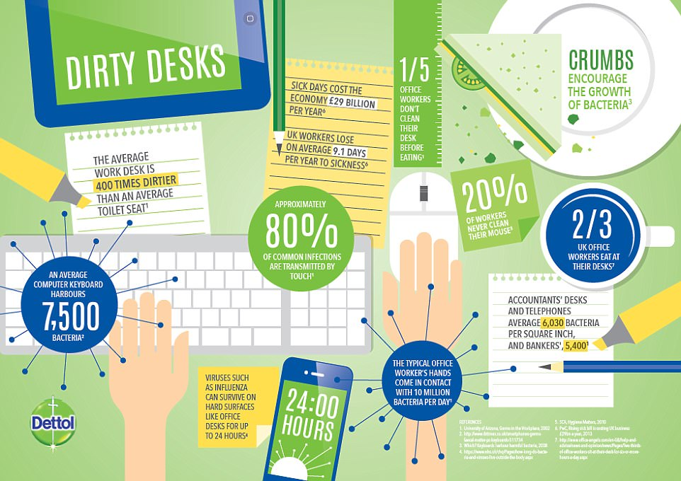 A new infographic reveals the typical office worker comes into contact with 10 million bacteria at their desks each day, with the average keyboard harbouring 7,500 bacteria and 20 per cent of all workers never cleaning their computer mouse